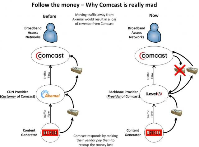 From http://www.internap.com/2010/12/02/peering-disputes-comcast-level-3-and-you/