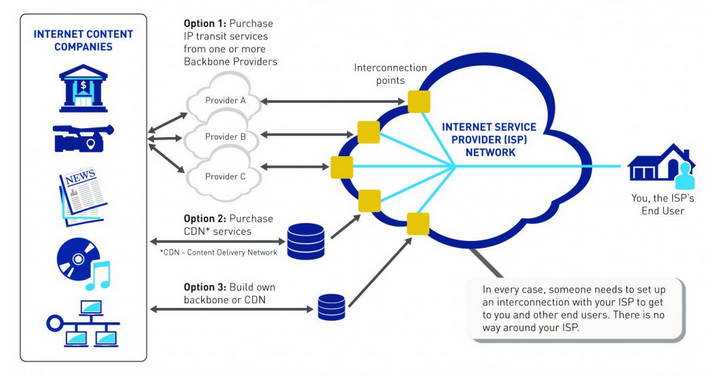From https://gigaom.com/2015/02/04/the-fccs-net-neutrality-proposal-is-awesome-but-has-a-loophole/