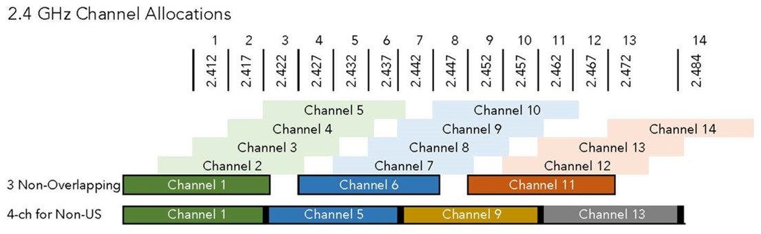 2.4GHz Channels - Only 3 distinct channels: 1, 6, 11