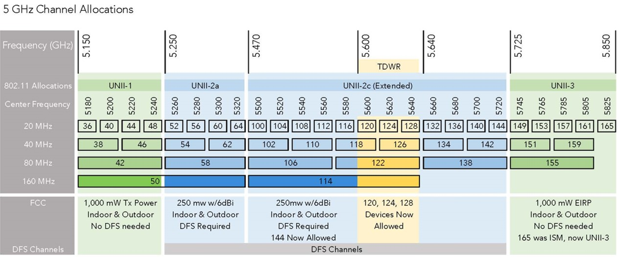 5GHz Channels - Between 6 and 25 distinct channels, depending on width