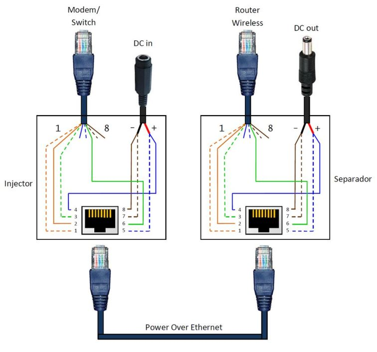 Power Over Ethernet wiring; this shows PoE with a breakout DC connector, but the UniFi equipment does not require one and gets power directly from the cable