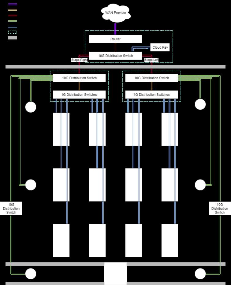 Hybrid Physical/Logical Network Diagram